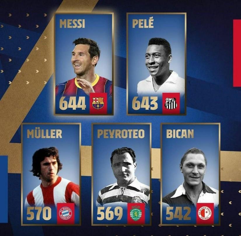 Messi  futbol afsonasi Pelening rekordini yangiladi.