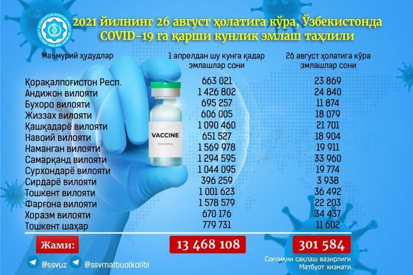 Юртимизда миллион дозадан ортиқ вакцина қўлланилган ҳудудлар 7 тага етди