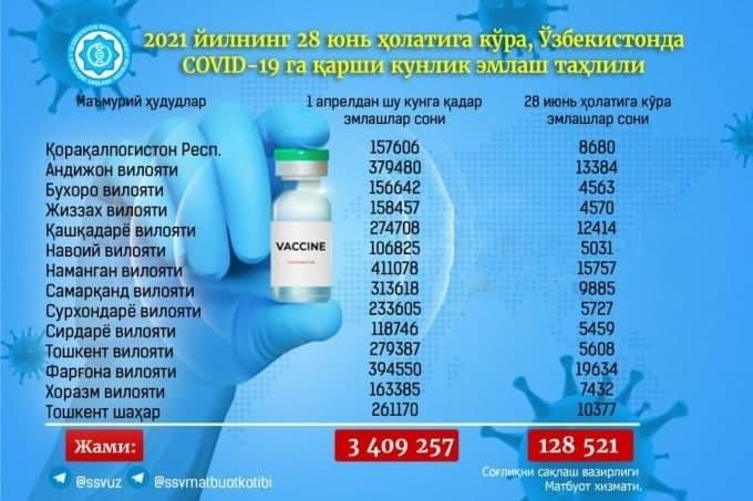 Ўзбекистонда сўнгги суткадаги эмлаш жараёнида коронавирусга қарши 130 мингга яқин вакцина қўлланилди