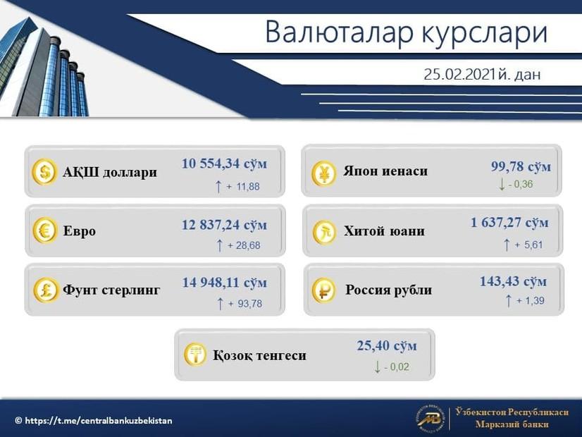 Валюталар курси эълон қилинди