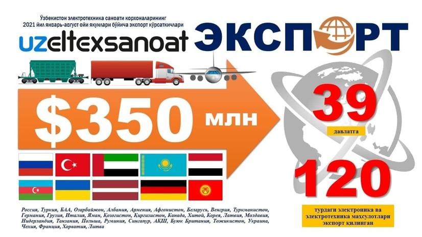 Ўзбекистон 350 млн. долларга яқин электротехника маҳсулотларини экспорт қилди