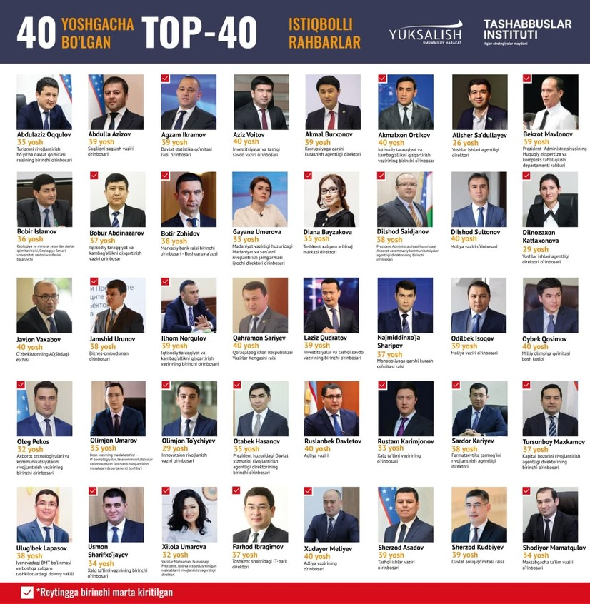 40 ёшгача Топ-40: Ўзбекистоннинг истиқболли раҳбарлари рейтинги эълон қилинди