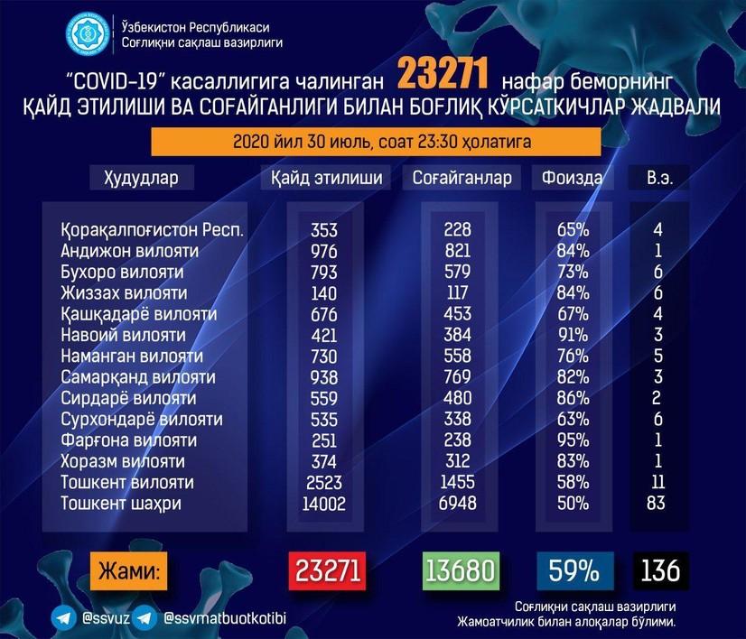 Бугун Ўзбекистонда 686 киши коронавирус юқтирди, 5 бемор вафот этди, 743 киши тузалди